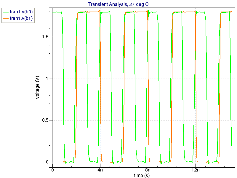 RF Frequency Divider Schematic Simulation
