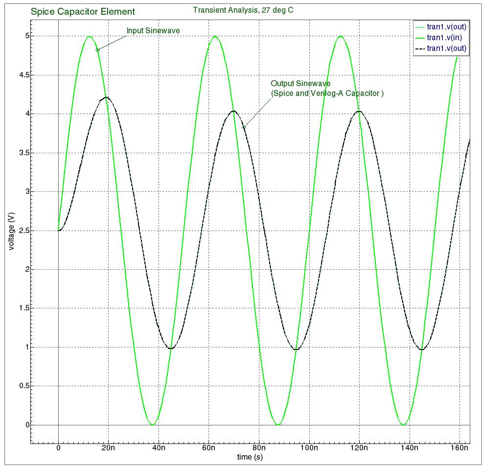 Verilog-A simple Capacitor